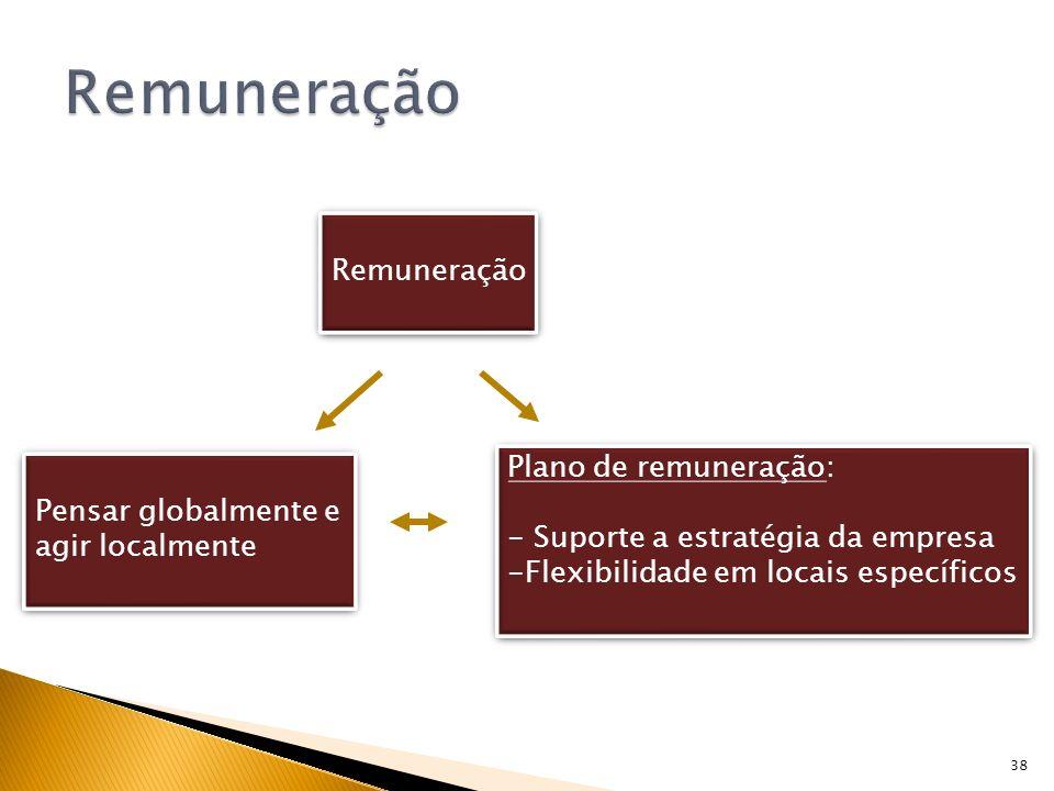 38 Remuneração Pensar globalmente e agir localmente Pensar globalmente e agir localmente Plano de remuneração: - Suporte a estratégia da empresa -Flex