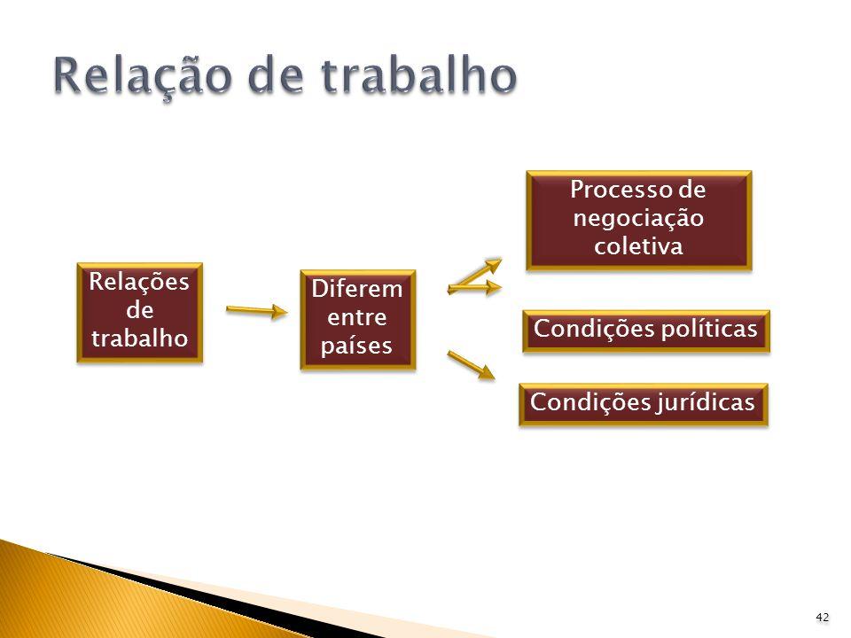 42 Relações de trabalho Relações de trabalho Diferem entre países Diferem entre países Processo de negociação coletiva Condições políticas Condições j