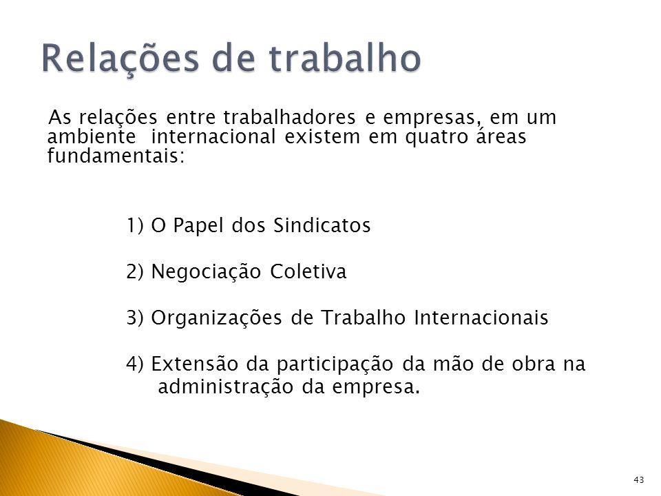 43 As relações entre trabalhadores e empresas, em um ambiente internacional existem em quatro áreas fundamentais: 1) O Papel dos Sindicatos 2) Negocia