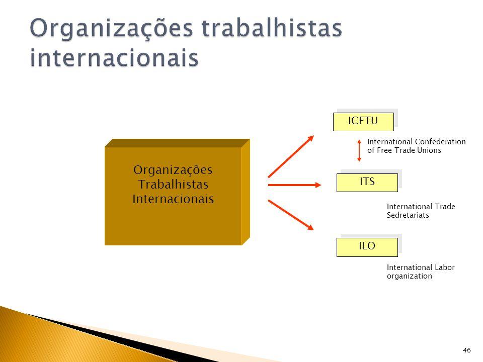 46 Organizações Trabalhistas Internacionais ICFTU ITS ILO International Confederation of Free Trade Unions International Trade Sedretariats Internatio