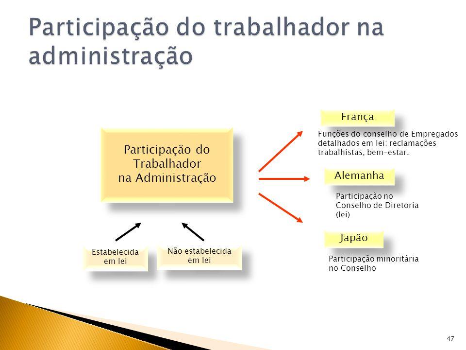 47 Participação do Trabalhador na Administração Participação do Trabalhador na Administração França Alemanha Japão Funções do conselho de Empregados d