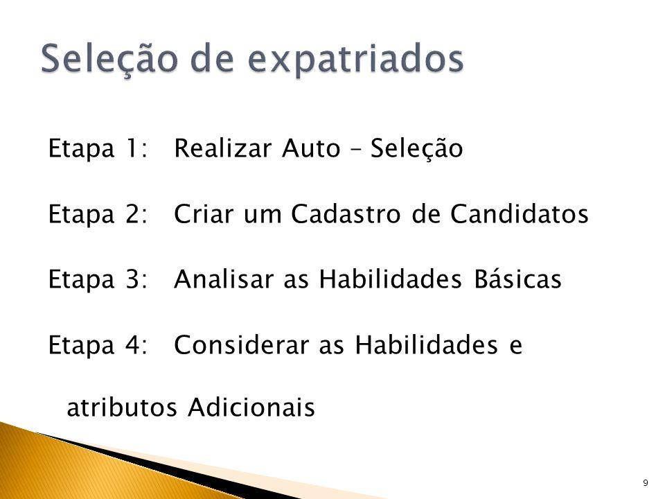 10 Experiência Internacional Competência profissional Domínio da língua estrangeira Experiência no país Habilidades Interpessoais Experiência profissional Flexibilidade da família