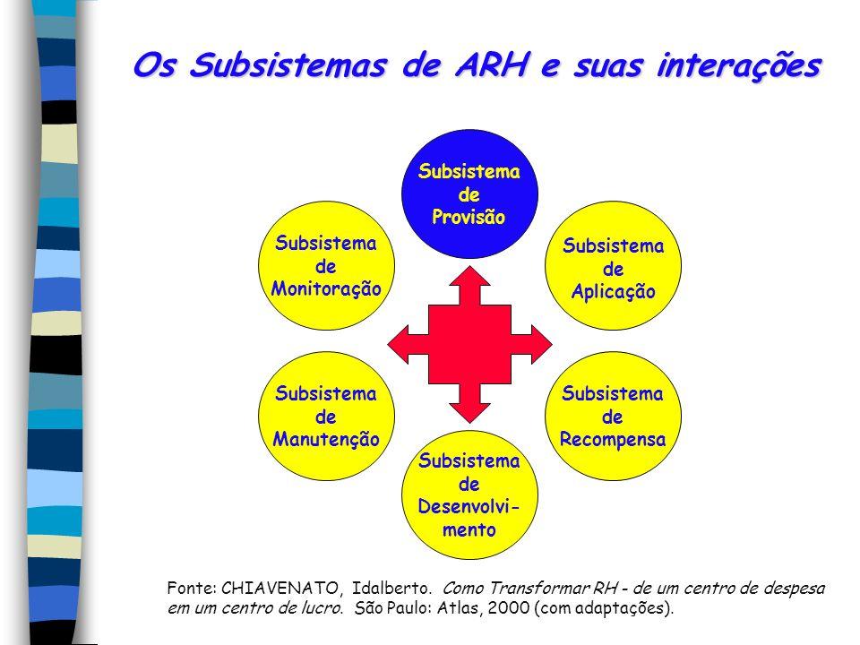 Os Subsistemas de ARH e suas interações Fonte: CHIAVENATO, Idalberto.