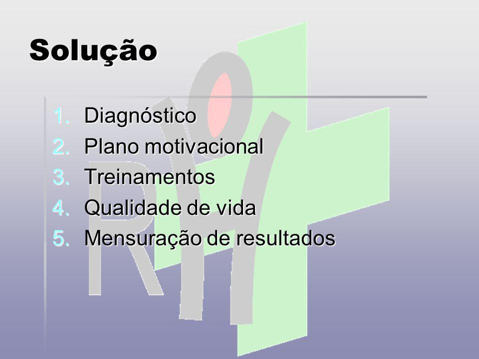 Solução Organograma Organograma