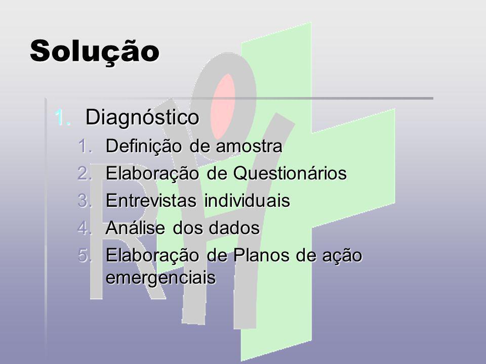 Solução 2.Planos Motivacionais 1.Processos de Integração 2.Jogos Cooperativos