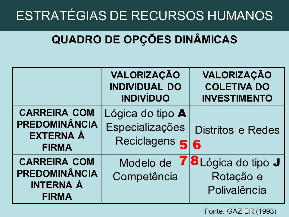 ESTRATÉGIAS DE RECURSOS HUMANOS QUADRO DE OPÇÕES DINÂMICAS VALORIZAÇÃO INDIVIDUAL DO INDIVÌDUO VALORIZAÇÃO COLETIVA DO INVESTIMENTO CARREIRA COM PREDO