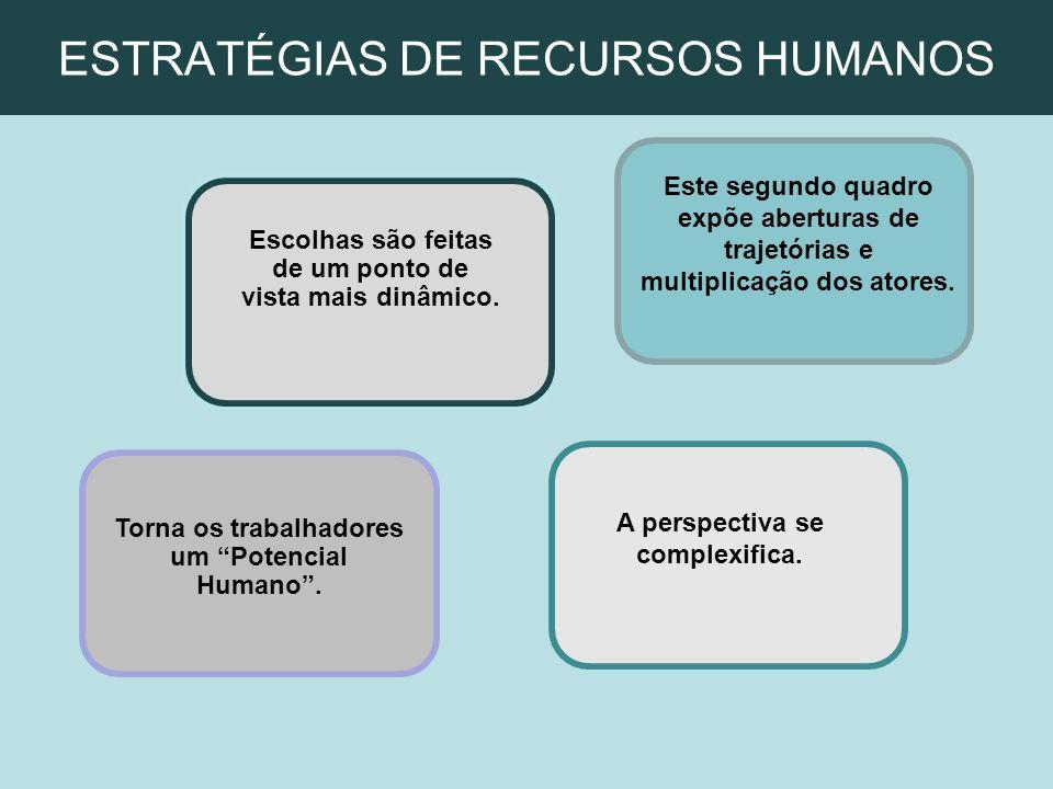 ESTRATÉGIAS DE RECURSOS HUMANOS A perspectiva se complexifica. Este segundo quadro expõe aberturas de trajetórias e multiplicação dos atores. Torna os