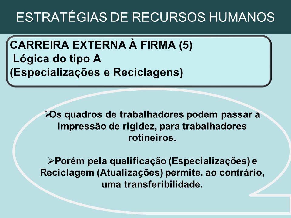 ESTRATÉGIAS DE RECURSOS HUMANOS CARREIRA EXTERNA À FIRMA (5) Lógica do tipo A (Especializações e Reciclagens) Os quadros de trabalhadores podem passar