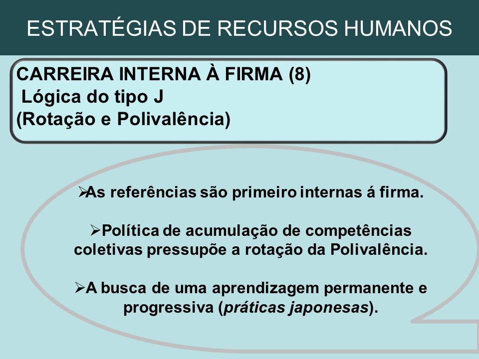 ESTRATÉGIAS DE RECURSOS HUMANOS CARREIRA INTERNA À FIRMA (8) Lógica do tipo J (Rotação e Polivalência) As referências são primeiro internas á firma. P