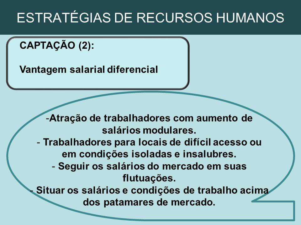 ESTRATÉGIAS DE RECURSOS HUMANOS CAPTAÇÃO (2): Vantagem salarial diferencial -Atração de trabalhadores com aumento de salários modulares. - Trabalhador