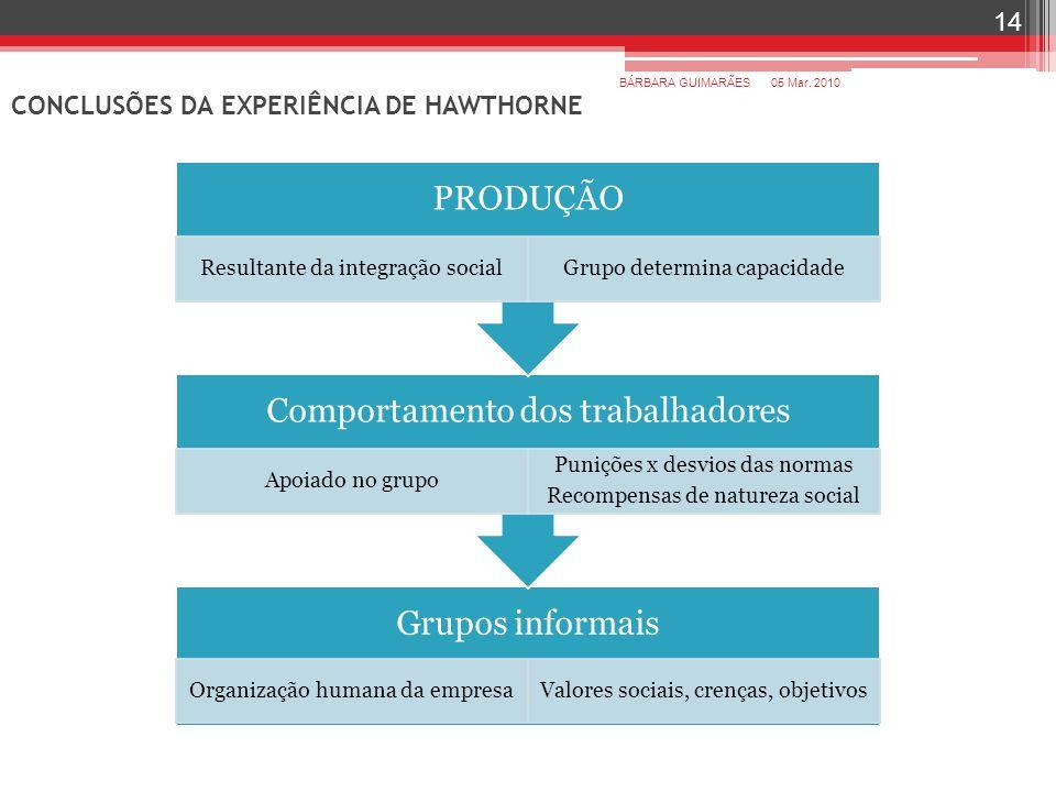 CONCLUSÕES DA EXPERIÊNCIA DE HAWTHORNE 05 Mar. 2010BÁRBARA GUIMARÃES 14 Grupos informais Organização humana da empresaValores sociais, crenças, objeti