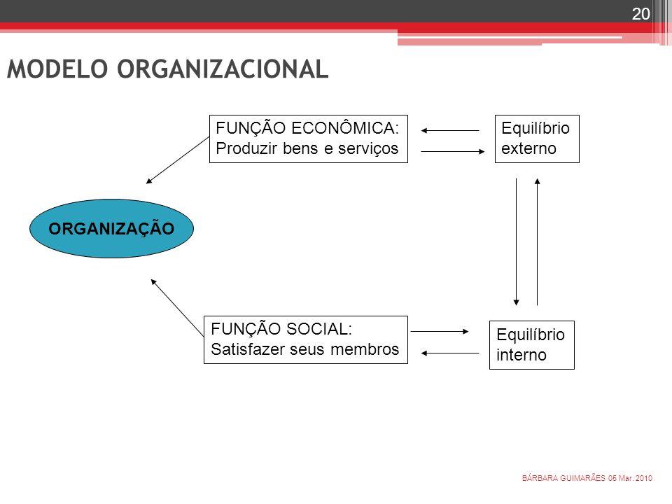 ORGANIZAÇÃO FUNÇÃO ECONÔMICA: Produzir bens e serviços FUNÇÃO SOCIAL: Satisfazer seus membros Equilíbrio externo Equilíbrio interno 05 Mar. 2010 20 BÁ