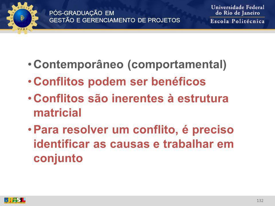 PÓS-GRADUAÇÃO EM GESTÃO E GERENCIAMENTO DE PROJETOS 132 Contemporâneo (comportamental) Conflitos podem ser benéficos Conflitos são inerentes à estrutu