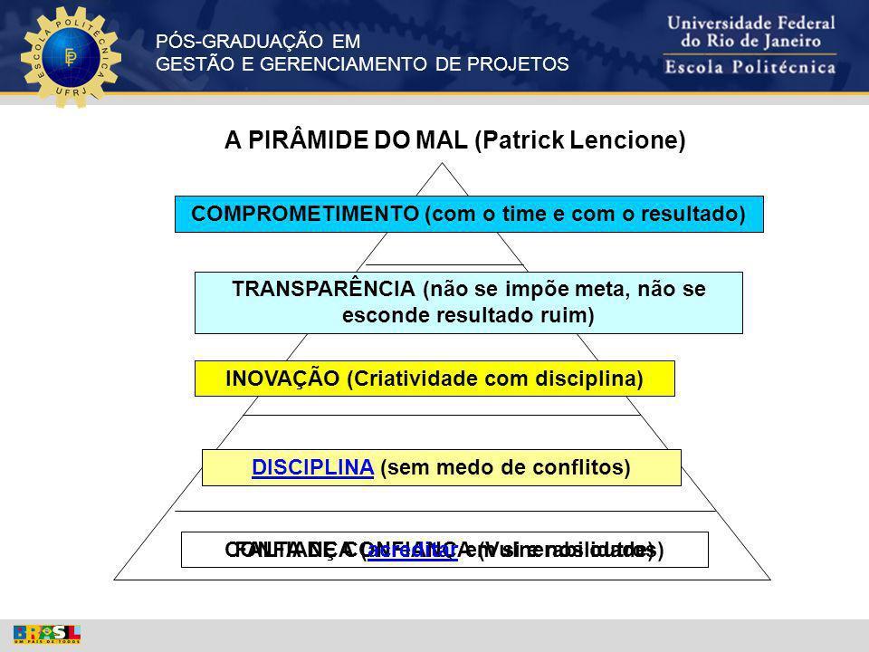 PÓS-GRADUAÇÃO EM GESTÃO E GERENCIAMENTO DE PROJETOS A PIRÂMIDE DO MAL (Patrick Lencione) FALTA DE CONFIANÇA (Vulnerabilidade) MEDO DE CONFLITOS (Harmo
