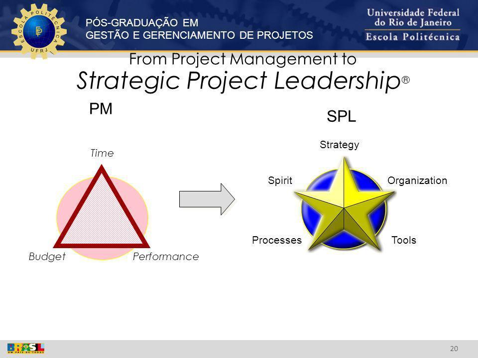 PÓS-GRADUAÇÃO EM GESTÃO E GERENCIAMENTO DE PROJETOS 20 SPL From Project Management to Strategic Project Leadership ® PM Budget Time Performance Strate