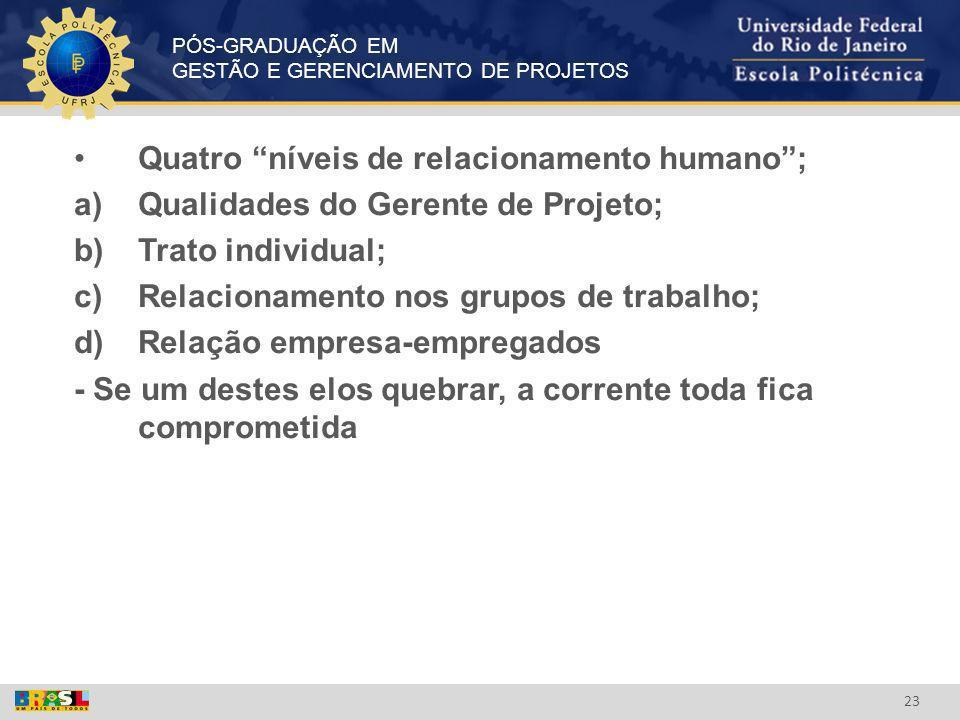 PÓS-GRADUAÇÃO EM GESTÃO E GERENCIAMENTO DE PROJETOS 23 Quatro níveis de relacionamento humano; a)Qualidades do Gerente de Projeto; b)Trato individual;