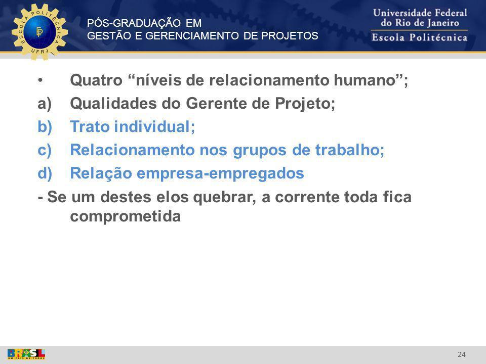PÓS-GRADUAÇÃO EM GESTÃO E GERENCIAMENTO DE PROJETOS 24 Quatro níveis de relacionamento humano; a)Qualidades do Gerente de Projeto; b)Trato individual;