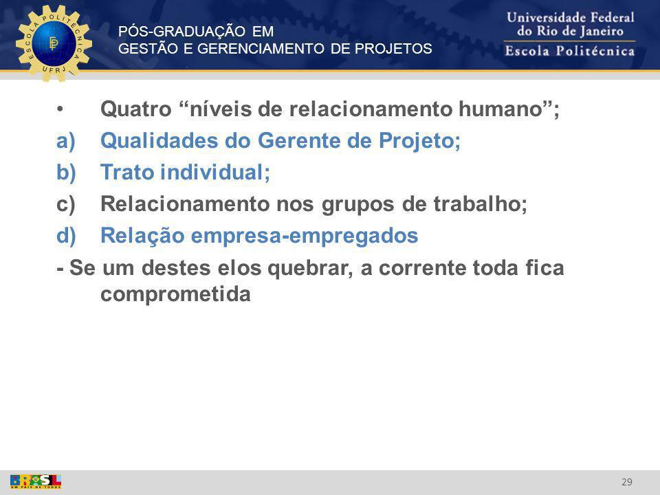 PÓS-GRADUAÇÃO EM GESTÃO E GERENCIAMENTO DE PROJETOS 29 Quatro níveis de relacionamento humano; a)Qualidades do Gerente de Projeto; b)Trato individual;