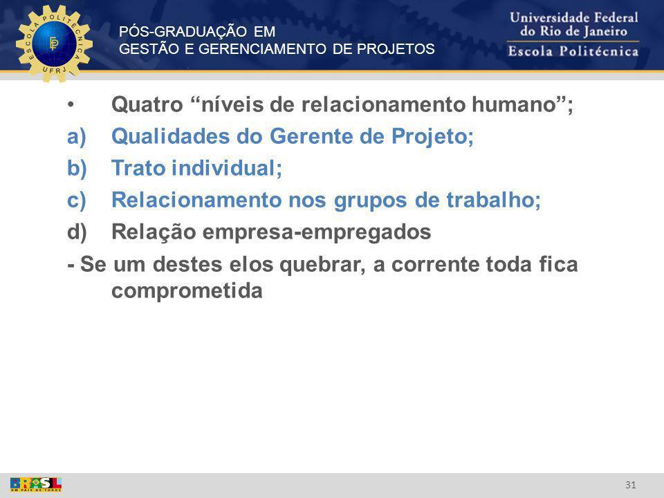 PÓS-GRADUAÇÃO EM GESTÃO E GERENCIAMENTO DE PROJETOS 31 Quatro níveis de relacionamento humano; a)Qualidades do Gerente de Projeto; b)Trato individual;