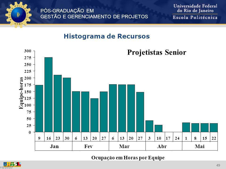 PÓS-GRADUAÇÃO EM GESTÃO E GERENCIAMENTO DE PROJETOS Setembro/2010 49 Histograma de Recursos Projetistas Senior 0 25 50 75 100 125 150 175 200 225 250