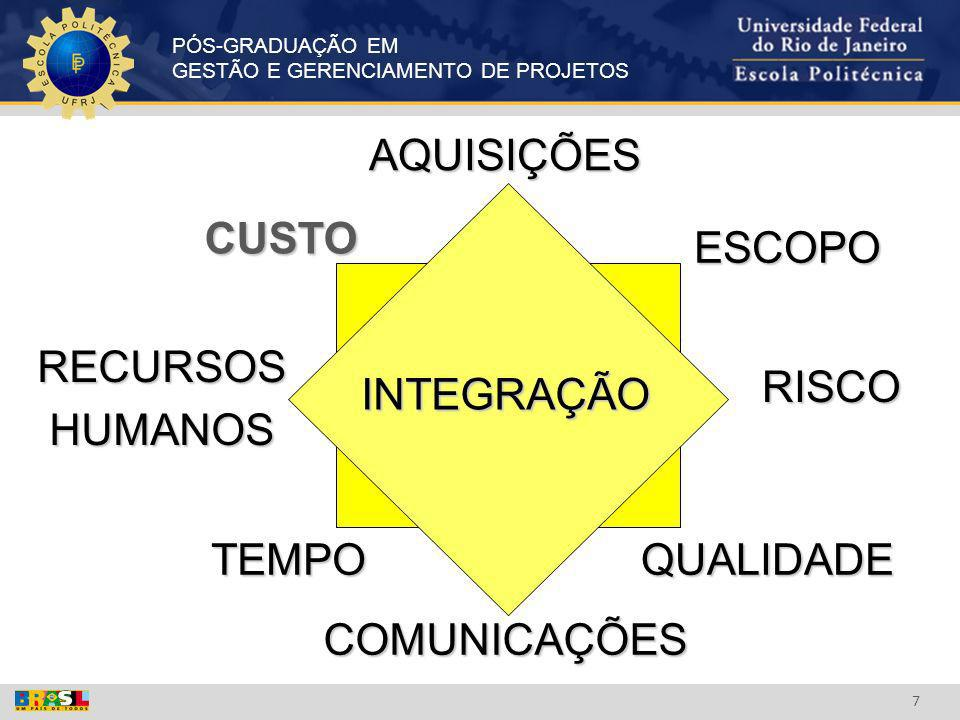 PÓS-GRADUAÇÃO EM GESTÃO E GERENCIAMENTO DE PROJETOS 7 CUSTO TEMPOQUALIDADE ESCOPO RISCO RECURSOSHUMANOS COMUNICAÇÕES AQUISIÇÕES INTEGRAÇÃO