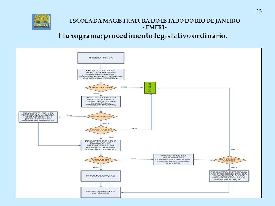 ESCOLA DA MAGISTRATURA DO ESTADO DO RIO DE JANEIRO - EMERJ - 25 Fluxograma: procedimento legislativo ordinário.