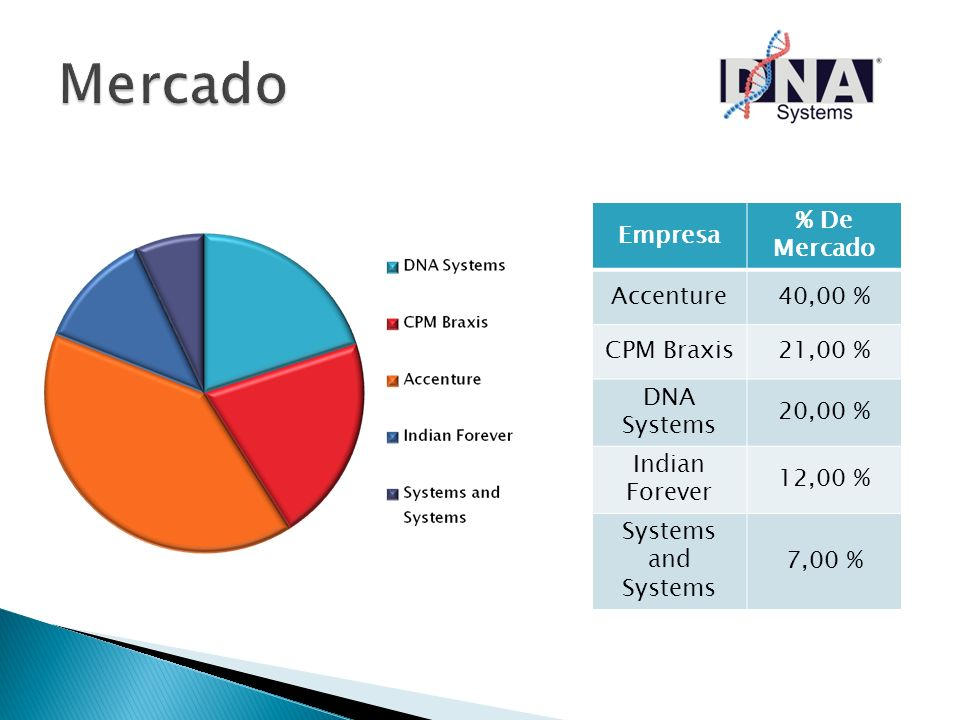 Empresa % De Mercado Accenture40,00 % CPM Braxis21,00 % DNA Systems 20,00 % Indian Forever 12,00 % Systems and Systems 7,00 %