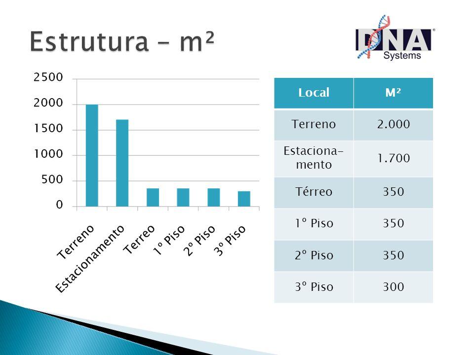 LocalM² Terreno2.000 Estaciona- mento 1.700 Térreo350 1º Piso350 2º Piso350 3º Piso300