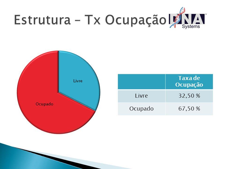Taxa de Ocupação Livre32,50 % Ocupado67,50 %