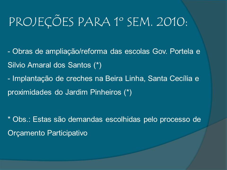 PROJEÇÕES PARA 1º SEM. 2010: - Obras de ampliação/reforma das escolas Gov. Portela e Silvio Amaral dos Santos (*) - Implantação de creches na Beira Li