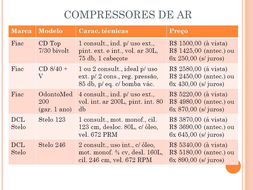 COMPRESSORES DE AR MarcaModeloCarac. técnicasPreço FiacCD Top 7/30 bivolt 1 consult., ind. p/ uso ext., pint. ext. e int., vol. ar 30L, 75 db, 1 cabeç