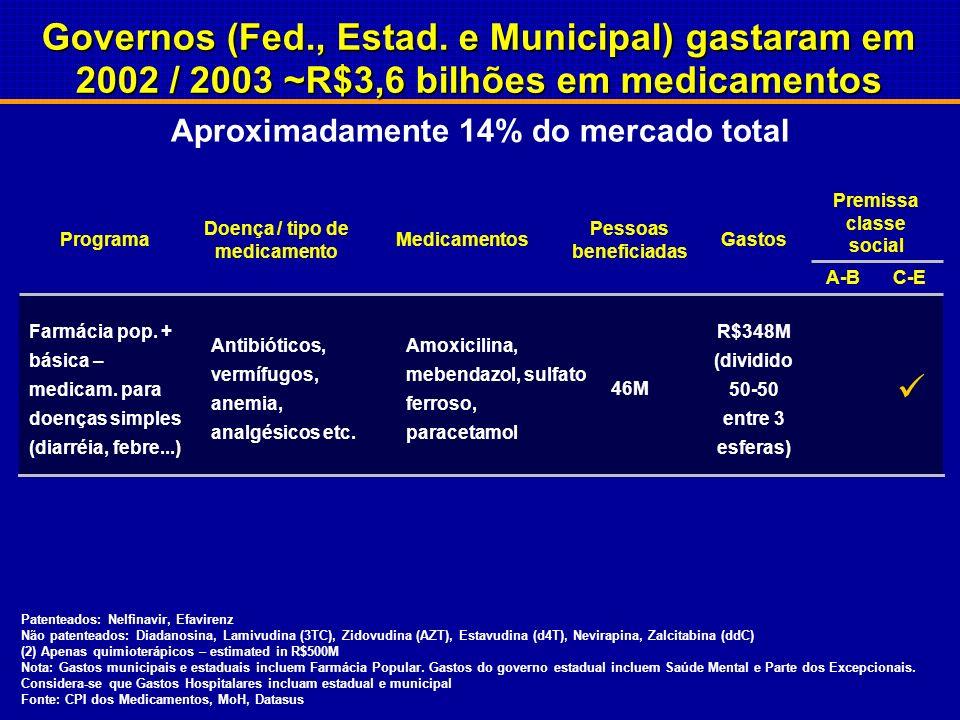 Gastos públicos com medicamentos como % dos gastos públicos com saúde(1) NA 12,8 12,6 17,4 13,4 15,7 21,8 7,8 10,7 9,7 17,4 5,0 6,7 4,9 7,4 12% Média
