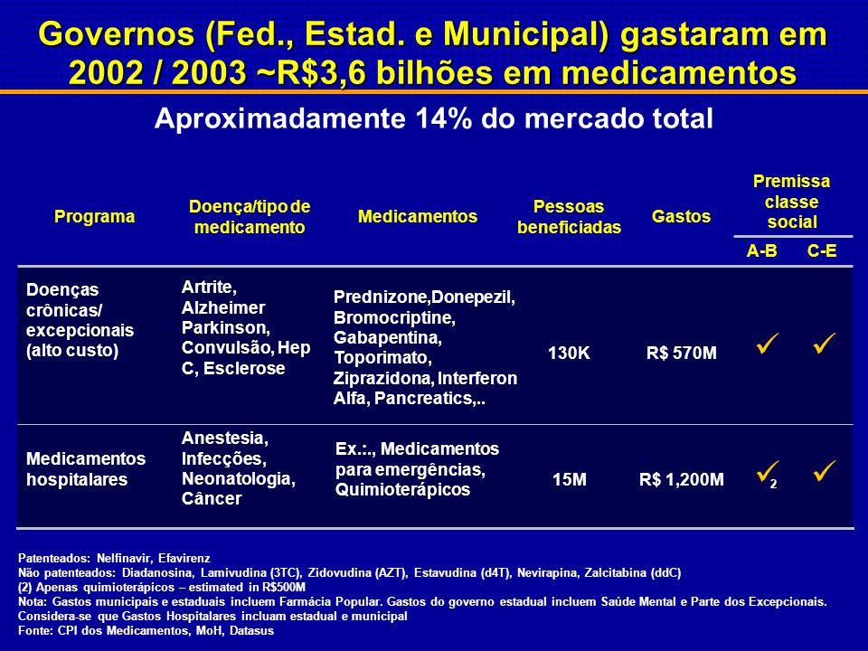 R$981M 120K Captopril, Hidroclorotiazide, Propanolol, Insuline, Glibenclamida, hemoderivados: Factor VIII, IX... Hipertensão, Diabetes, Tuberculose, H
