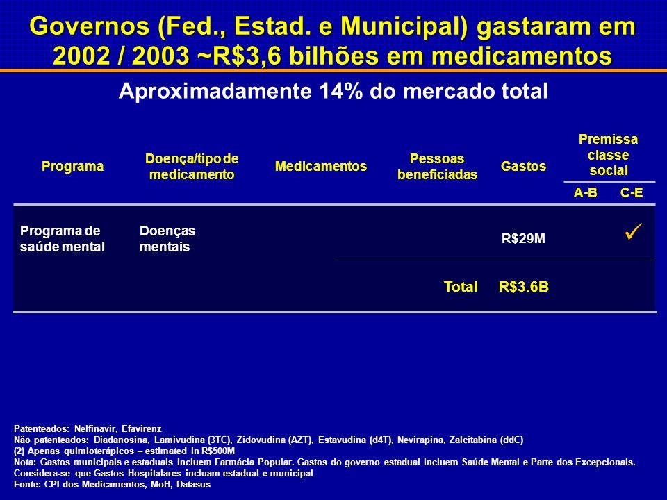 Patenteados: Nelfinavir, Efavirenz Não patenteados: Diadanosina, Lamivudina (3TC), Zidovudina (AZT), Estavudina (d4T), Nevirapina, Zalcitabina (ddC) (