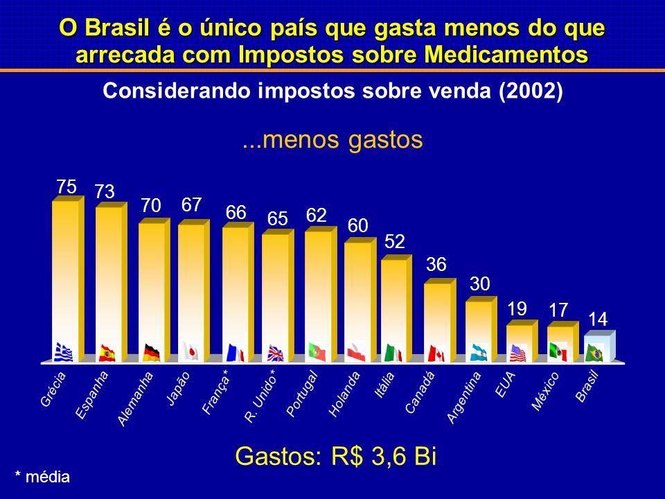Mais impostos... Arrecadação teórica: R$ 7,3 Bi O Brasil é o único país que gasta menos do que arrecada com Impostos sobre Medicamentos Considerando i