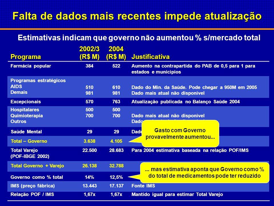 Gastos: R$ 3,6 Bi Considerando impostos sobre venda (2002)...menos gastos * média 14 Brasil 70 Alemanha 52 Itália 75 Grécia 60 Holanda 67 Japão 62 Por