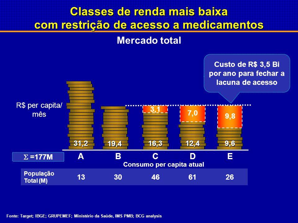 Fonte: Target; IBGE; GRUPEMEF; Ministério da Saúde, IMS PMB; BCG analysis Mercado total Classes de renda mais baixa com restrição de acesso a medicamentos Consumo per capita atual R$ per capita/ mês ABE 9,6 C 16,3 Custo de R$ 3,5 Bi por ano para fechar a lacuna de acesso 9,8 3,1 7,0 D 12,4 População Total (M) 1330466126 =177M 31,2 19,4