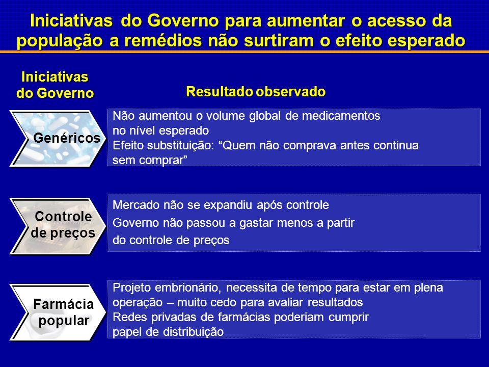 Fonte: Target; IBGE; GRUPEMEF; Ministério da Saúde, IMS PMB; BCG analysis Mercado total Classes de renda mais baixa com restrição de acesso a medicame