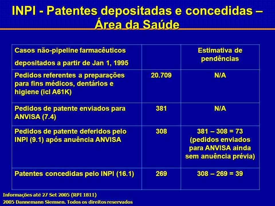 Patentes requeridas por Laboratórios Nacionais Biolab/Sanus/UQ12Biolab/Sanus/UQ12 Libbs14Libbs14 Medley08Medley08 Eurofarma01Eurofarma01 EMS01EMS01 Bi