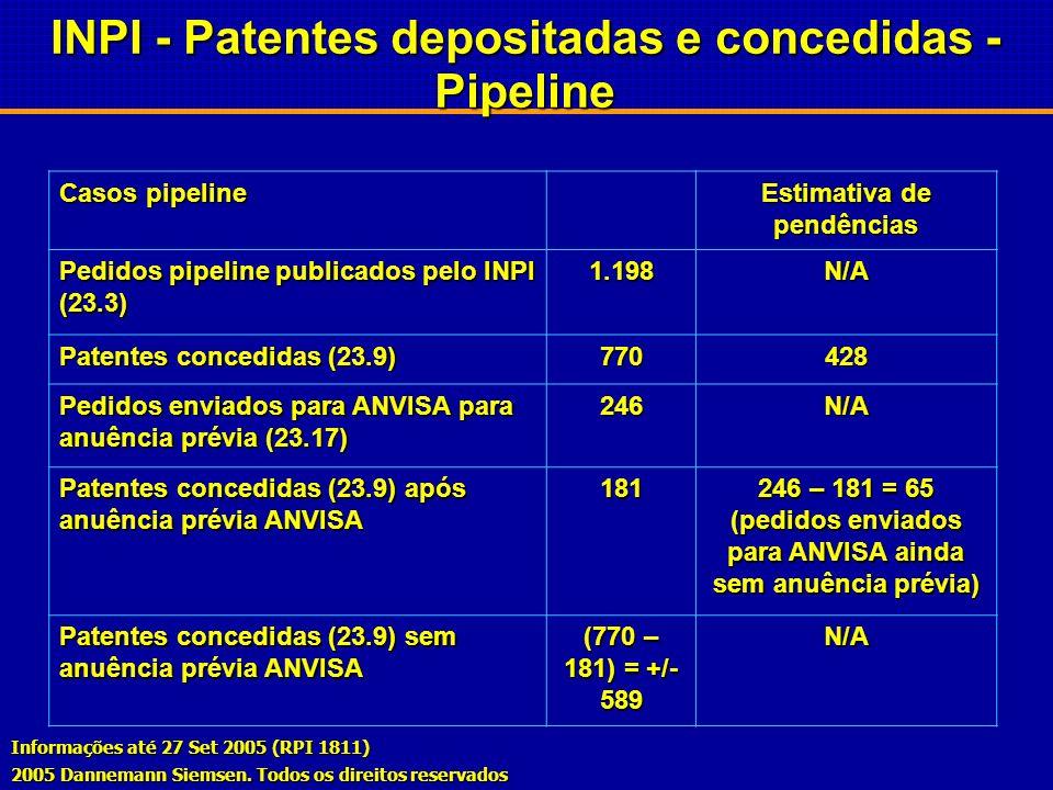 INPI - Patentes depositadas e concedidas – Área da Saúde Casos não-pipeline farmacêuticos depositados a partir de Jan 1, 1995 Estimativa de pendências