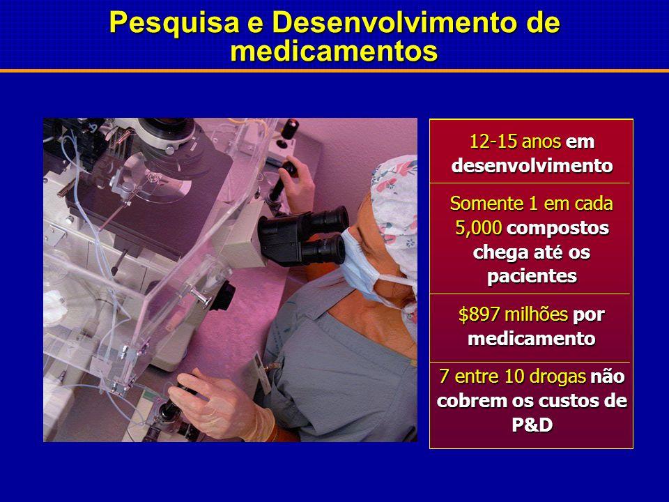 Gastos com P&D: $58 bilhões em 2006 nos EUA Telecomunicação Média das Indústrias dos EUA AutomotivaEletrônica P&D Farmacêutica 20%16%12%8%4%0% % sobre