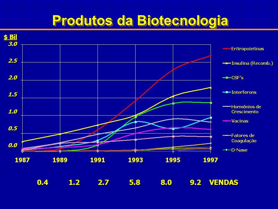 ROBÓTICA ROBÓTICA QUÍMICA COMBINATÓRIA QUÍMICA COMBINATÓRIA ENGENHARIA GENÉTICA ENGENHARIA GENÉTICA BIOTECNOLOGIA BIOTECNOLOGIA Novos processos em P&D