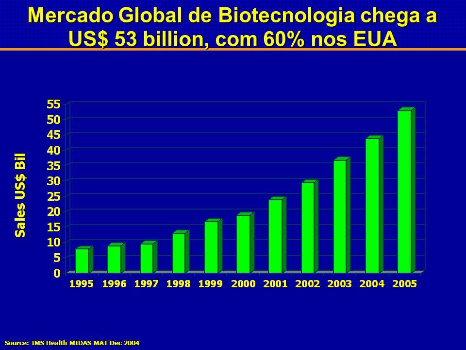 Produtos da Biotecnologia 0.41.22.75.88.09.2VENDAS $ Bil 3.02.52.01.51.00.50.0