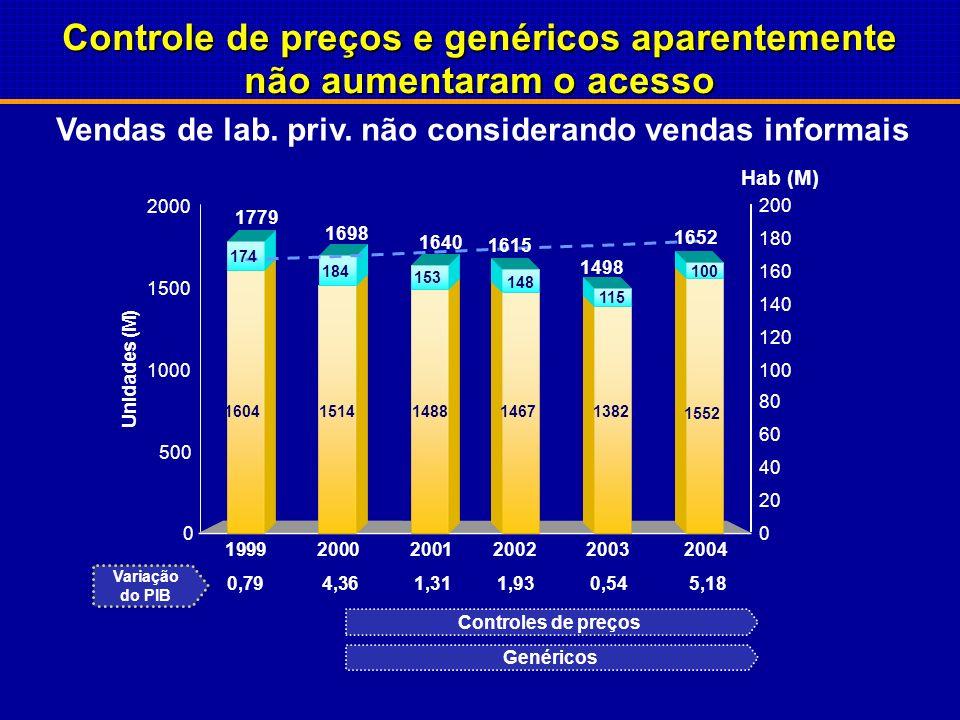 (1) TACC = Taxa anual de Crescimento Composto Fonte: IMS/PMB, análise BCG 0% TACC (1) (00-04) Classes terapêuticas com genéricos (milhões de unids) -3