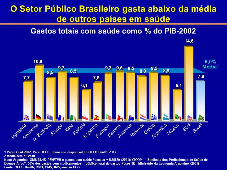 Gastos totais com saúde como % do PIB-2002 O Setor Público Brasileiro gasta abaixo da média de outros países em saúde 9,0% Média 1 7,9 Brasil 14,6 EUA 6,1 México 8,9 Argentina 9,5 Grécia 8,8 Holanda 9,5 Austrália 9,6 Canadá 9,3 Portugal 7,6 Espanha 6,1 Polônia 8,5 Itália 9,7 França 8,5 N.