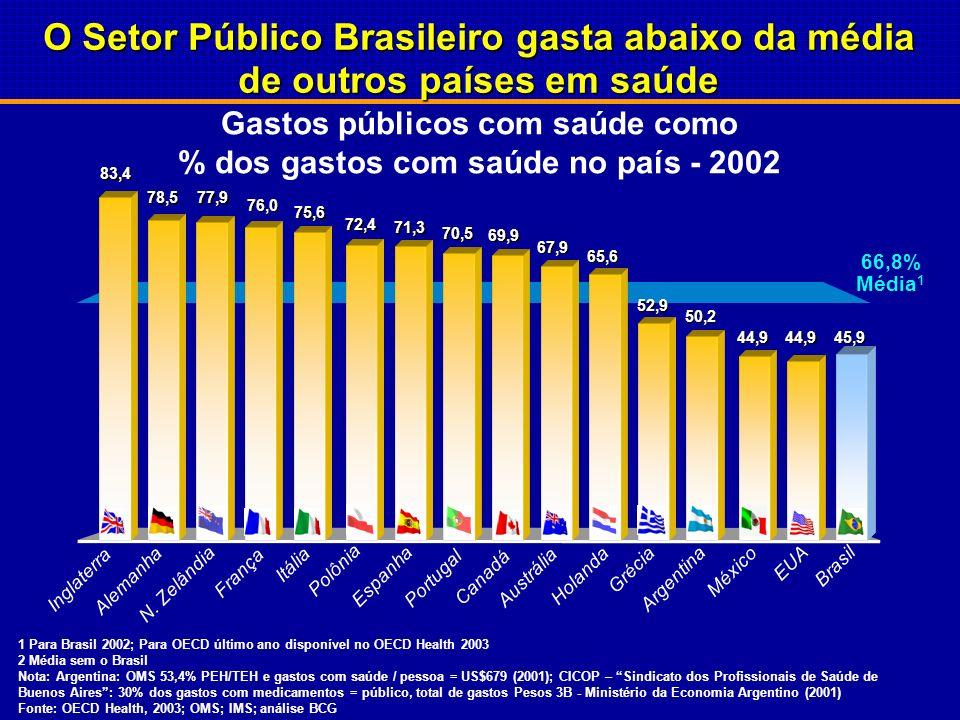 Gastos totais com saúde como % do PIB-2002 O Setor Público Brasileiro gasta abaixo da média de outros países em saúde 9,0% Média 1 7,9 Brasil 14,6 EUA