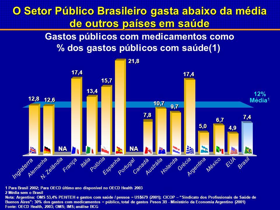 Gastos públicos com medicamentos como % dos gastos públicos com saúde(1) NA 12,8 12,6 17,4 13,4 15,7 21,8 7,8 10,7 9,7 17,4 5,0 6,7 4,9 7,4 12% Média 1 Brasil EUA México Argentina Grécia Holanda Austrália Canadá Portugal Espanha Polônia Itália França N.