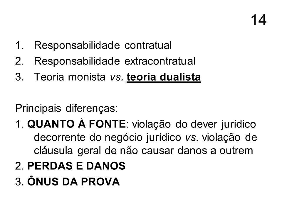 14 1.Responsabilidade contratual 2.Responsabilidade extracontratual 3.Teoria monista vs. teoria dualista Principais diferenças: 1. QUANTO À FONTE: vio