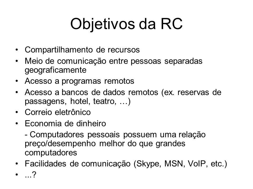 Objetivos da RC Compartilhamento de recursos Meio de comunicação entre pessoas separadas geograficamente Acesso a programas remotos Acesso a bancos de