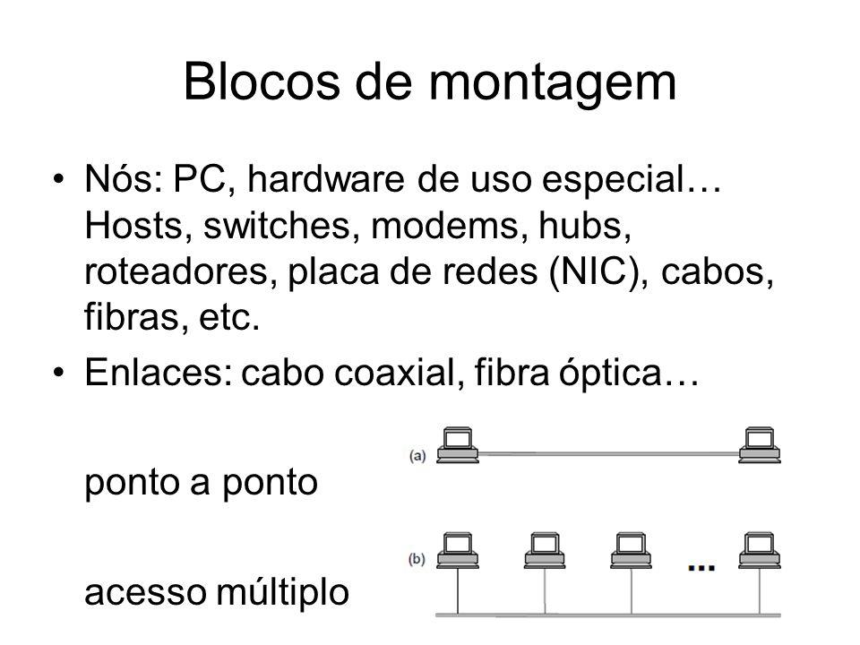 Blocos de montagem Nós: PC, hardware de uso especial… Hosts, switches, modems, hubs, roteadores, placa de redes (NIC), cabos, fibras, etc. Enlaces: ca